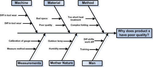Vad Ar Ett Ishikawa Diagram Eller Cause And Effect Diagram Fishbone
